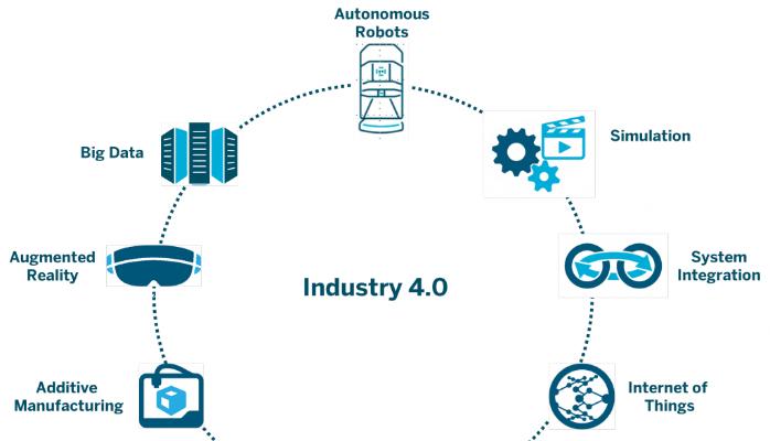 Germanía y el ITE desarrollan un proyecto de I+D vinculado a la Industria 4.0